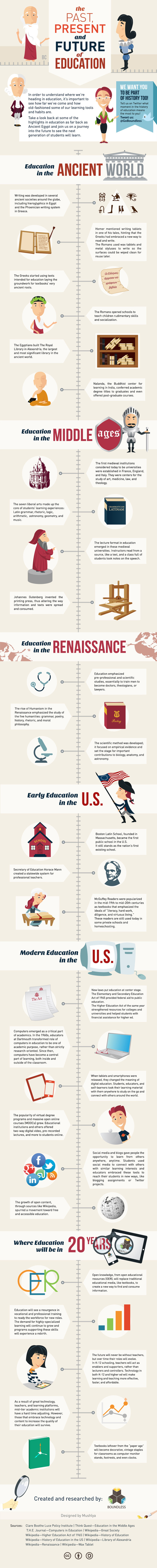 The History of Education [Infographic]