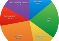 Student Success Vs. Teaching Effectiveness